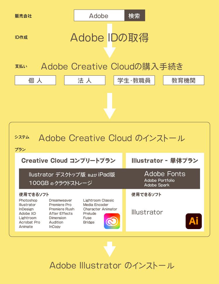 インストールの手順イメージ図