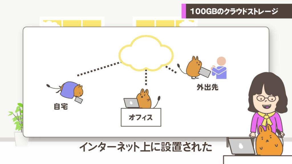 クラウドステージイメージ図